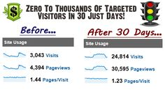 Buy website traffic now! Find cheap backlinks, social traffic and SEO services and get guaranteed targeted buyer traffic, sales, customers and leads. Social Marketing, Internet Marketing, Digital Marketing, How To Make Money, How To Become, Buy Website, Web Business, Web Analytics, Earn Money Online