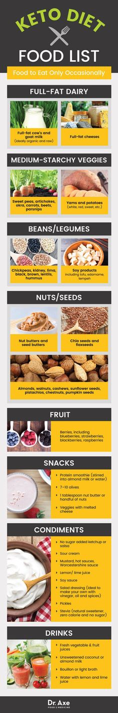 Keto diet food list foods to eat occasionally – Dr. Axe Keto diet food list foods to eat occasionally – Dr. Low Carb Food List, Keto Diet List, Diet Food List, Food Lists, Low Carb Recipes, Diet Recipes, Healthy Recipes, Keto Foods, Foods To Eat