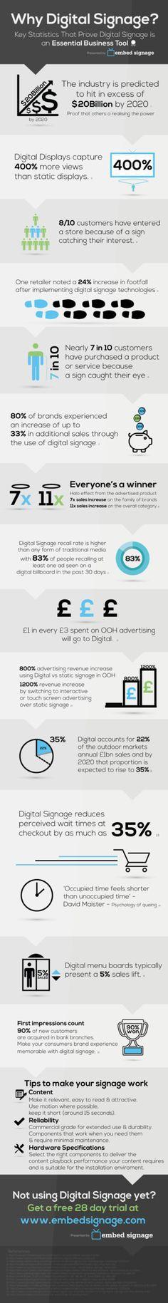 Embed Signage infographic on digital signage