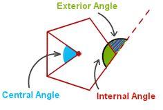 Angles of Regular Polygon