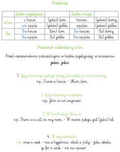 English Grammar, Teaching English, Learn Polish, Alphabet, Polish Language, Eighth Grade, Homeschool, Study, Science