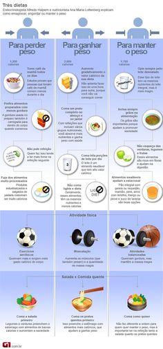 Infográfico mostrando os três tipos de dietas, pra perder peso, pra ganhar peso e pra manter o peso.