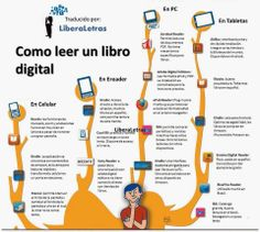 Cómo leer un libro digital Kindle, Habits Of Mind, Instructional Design, Spanish Classroom, Learning Environments, Conte, Twitter, Ebooks, Reading
