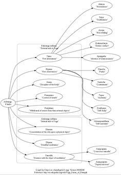 Ashtanga Yoga Mind Map