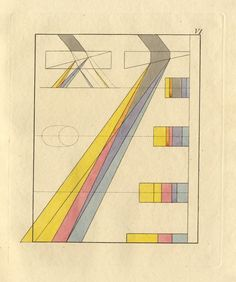 Johann Wolfgang von Goethe's Theory of Colours