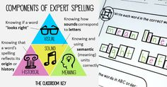 """The Classroom Key says, """"We're all familiar with assigning spelling lists and then seeing how those words are often forgotten."""" She has another way."""