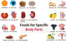 22 Healthy Foods for Specific Body Parts