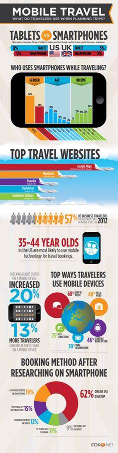 AWESOME. Cómo los viajeros usan el móvil