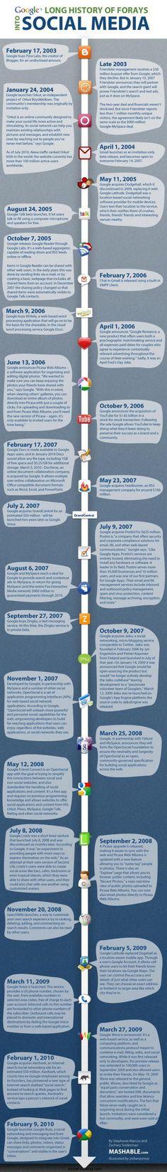 History of Google's Social Media