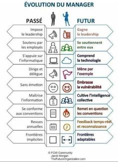 Etre Un Bon Manager, Formation Management, Un Jobs, French Expressions, Teaching French, Learn French, Design Thinking, Business Planning, Time Management