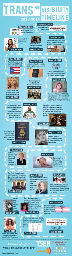 Check out the 2013-2014 #Trans Visibility Timeline from @Tips4TransFolks & @TranStudent! #LGBT #Transgender