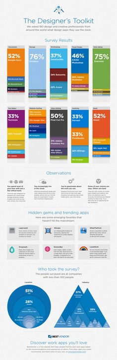 The Most Popular Design Tools Infographic