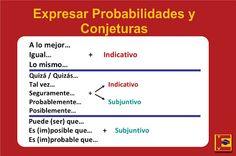 TUDO EM ESPANHOL PARA VOCÊ: ESPAÑOL GRATIS: NIVEL B1 - LECCIÓN 10: Tiempo de V...