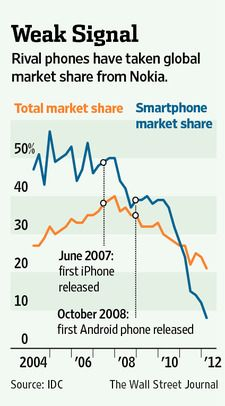 Rival phones have taken global market share from Nokia.