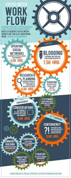 Social Media Work Flow #socialMedia #médiasSociaux