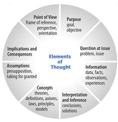 A Must Have Graphic on The Elements of Thought ~ Educational Technology and Mobile Learning