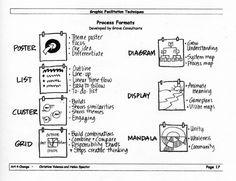 Graphic facilitation techniques http://joshuakahnrussell.files.wordpress.com/2008/10/flip-chart-chart.jpg