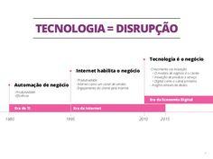 4 TECNOLOGIA = DISRUPÇÃO 1980 1995 2010 Automação de negócio -Produtividade -Eficiência Internet habilita o negócio -Pro...