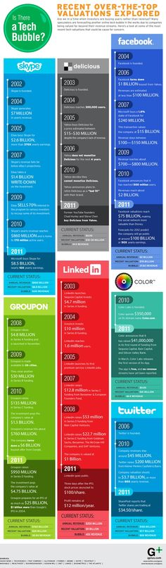 Twitter Gelirinin 50 Katı Değere Sahip http://sosyalmedya.co/sosyal-medya-sirketlerinin-degerleri-infographic/