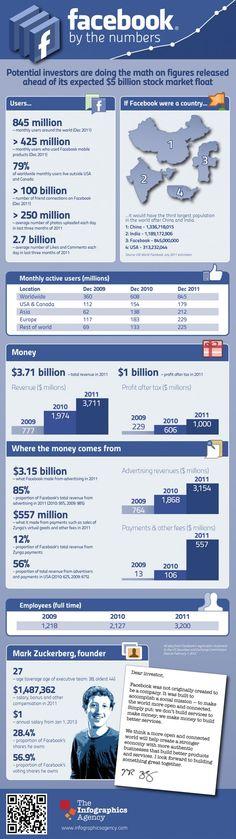 Facebook sigue creciendo...