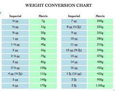 Liquid Measure Charts Conversion  CookS Bookmark   KatherS