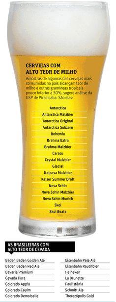 Cervejas populares nacionais têm muito milho, afirma pesquisa da USP