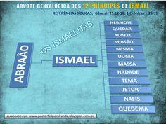 Pastor Felipe Miranda: ÁRVORE GENEALÓGICA DOS POVOS HEBREUS E ÁRABES (DESCENDENTES DE ABRAÃO)