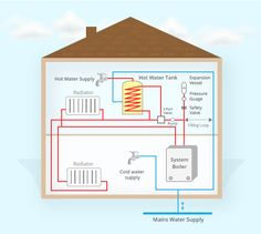 Find out about the different types of boiler Types Of Boiler, Filling System, Safety Valve, Water Supply, Water Tank, Radiators, The Expanse, Floor Plans, Dunk Tank