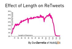 16 Ridiculously Easy Ways To Increase Retweets #Twitter
