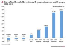 Wealth Inequality Is a Problem, but How Do You Even Begin to Solve It?