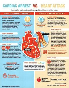 Parada cardíaca X Ataque cardíaco.