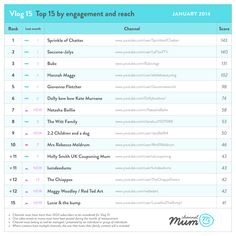 Channel Mum YouTube network releases index of top 15 vloggers for parents | PR Week