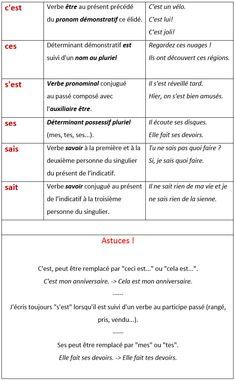 Les homophones ces / ses / c'est / s'est / sais / sait. Astuces orthographiques. - learn French,grammar,french,francais