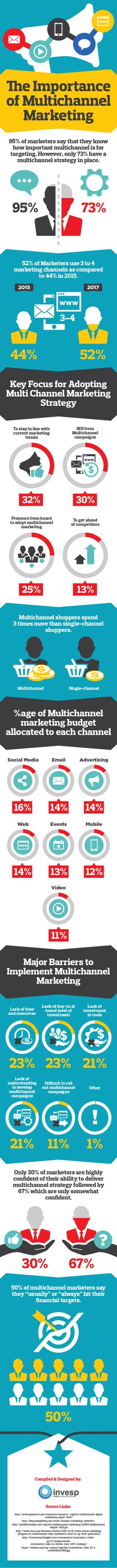 The Importance Of Multichannel Marketing #Infographic #Marketing