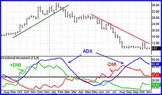 ADX: The Trend Strength Indicator