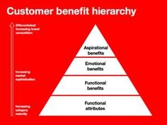The advantages or personal satisfaction a customer will get from a good or service- Cassie Whittaker Chapter 12