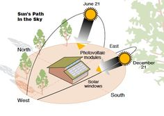 For people working on solar power it is important to understand the movement of sun across the sky. It has a direct bearing on the proper orientation of the solar energy collectors and photovoltaic… Passive Solar Homes, Passive House, Sustainable Architecture, Sustainable Design, Sun Path Diagram, Eco Energie, Shading Device, Revit, Passive Design