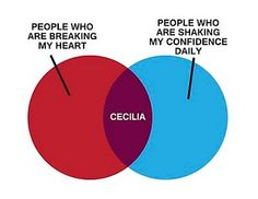 awesome venn diagram courtesy of the fictional marshall erickson. #himym