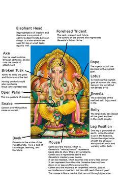 Symbolism of Ganesha Hinduism Symbols, Hindu Deities, Arte Ganesha, Lord Ganesha, Ganesh Tattoo, Ganesh Statue, Religion, Indian Gods, Indian Art