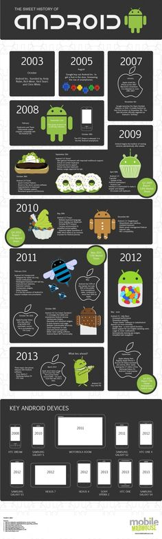 The Sweet History Of Android - #Infographic #android