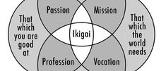 """Ikigai (生き甲斐, pronounced [ikiɡai]) is a Japanese concept meaning """"a reason for being"""". Everyone, according to the Japanese, has an ikigai. Finding it requires a deep and often lengthy search of self."""