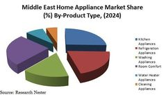 Rising Disposable Income Coupled with Advancement in home Appliance Technology is Likely to Bolster the Growth of Middle East Home…