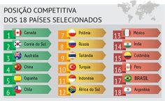 Brasil é penúltimo colocado em ranking de competitividade da CNI http://www.canaldootario.com.br/blog/brasil-e-penultimo-colocado-em-ranking-de-competitividade-da-cni/