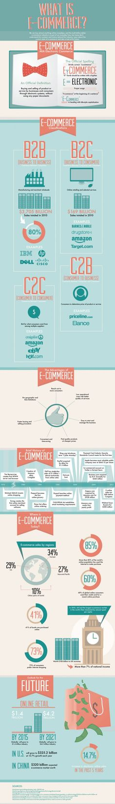 What is E-Commerce? That is the Question
