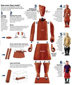 Ancient History China - Terracotta warriors - detailed picture explaining how they were made and assembled. Small image but enlarges to a clear picture