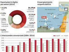 graficoEgitto-k20D-U43150586874147xi-1224x916@Corriere-Web-Sezioni-593x443.jpg 593×443 pixel
