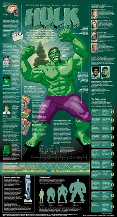 Why Hulk always get angry !!