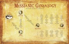 Messianic Genealogy from both Matthew and Luke [click for larger]