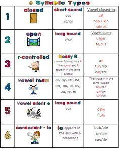 six syllable types chart for students | Syllable Type Poster