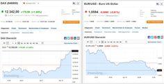 Der DAX gewinnt und stellt neuen Rekord auf, der Euro hingegen verliert massiv... #daxgewinnt #euroverliert
